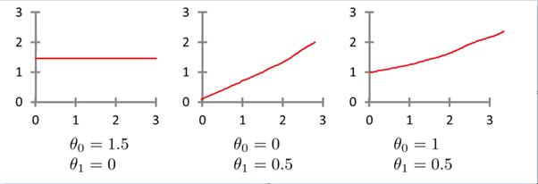 how to find best learning rate linear regression