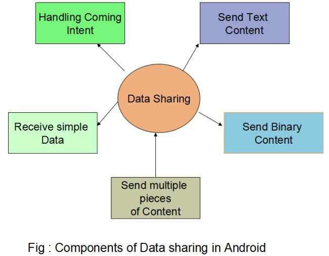 Sharing Simple Data Between Android Applications