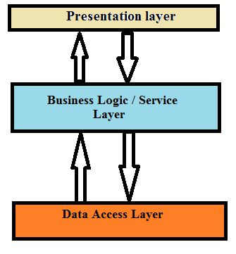 Presentation business data access layer and foxpro