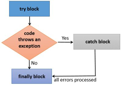 C# catch exception from async
