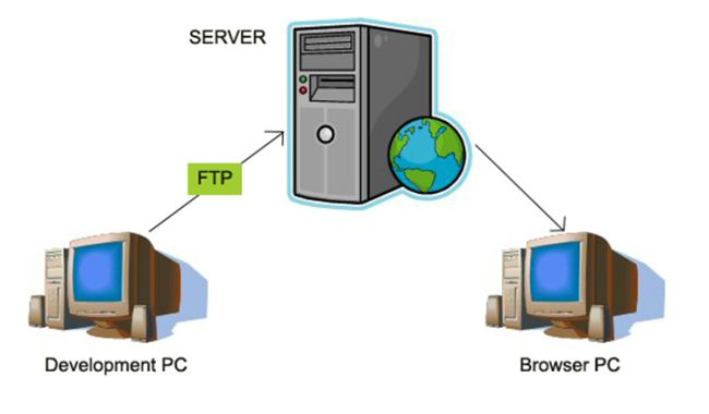 Computers Tech - File Transfer Protocol (FTP)