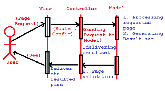 Mvc architecture mvc life cycle for Architecture mvc