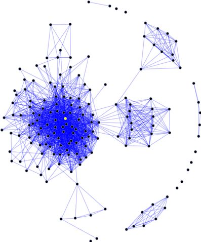 graph working