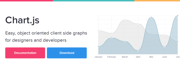 Draw charts in html using chart js