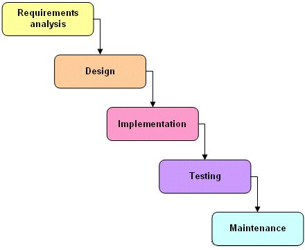 enrollment system using waterfall sdlc The waterfall model is the most common model of all software development life cycle models it is very simple to understand and use  is difficult to follow the sequential flow in.