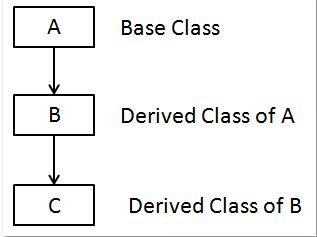 category of class