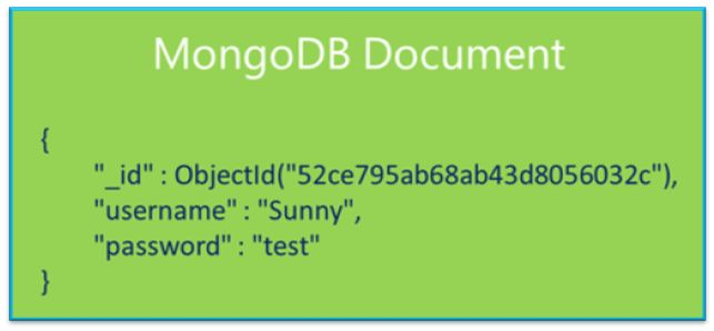 MongoDB Documents