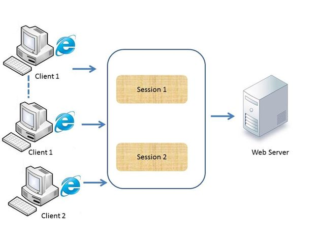 ASP.NET-Session-in-Client-Server-architecture