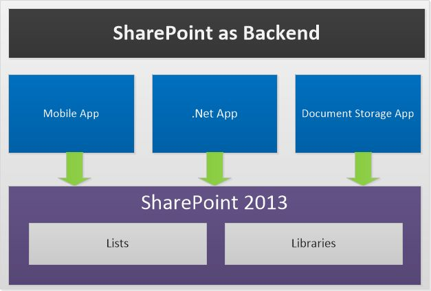 SharePoint as Backend