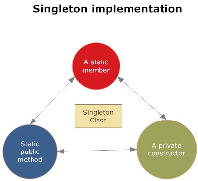Singleton_Implementation.jpg