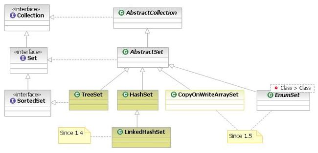 650px-Java_collection_set_implementations1.jpg
