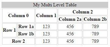 Export hierarchical multi level html table with styles for Table using html
