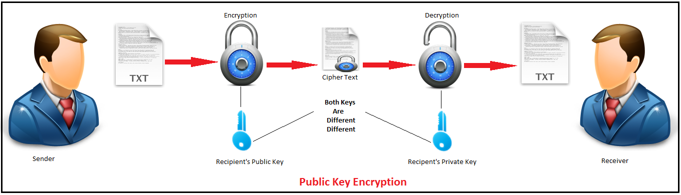 How public-key cryptography works