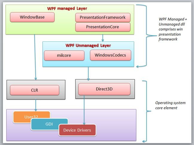 Overview of windows presentation foundation wpf architecture now i will explain each layer one by one ccuart Gallery