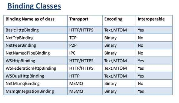 Different Types Of Bindings In WCF