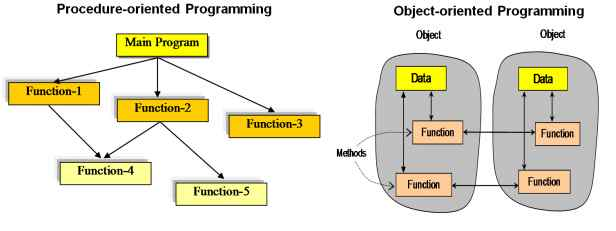 oop language What is ''object-oriented programming'' (1991 revised version) bjarne stroustrup at&t bell laboratories murray hill, new jersey 07974 abstract.