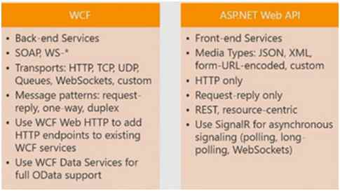 Who Is The Winner - Web API or WCF