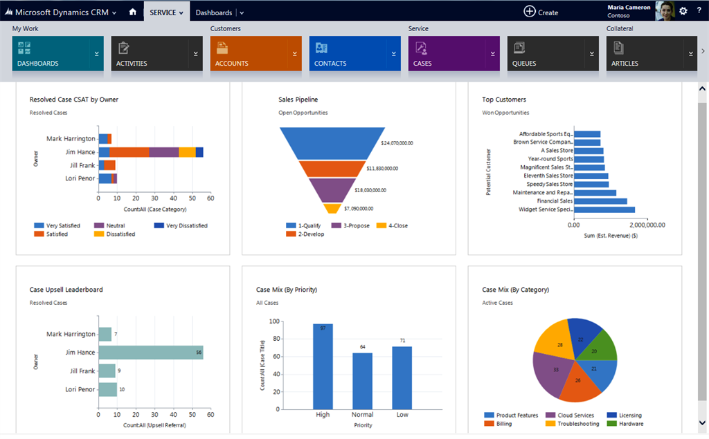An Overview Of Dynamics CRM