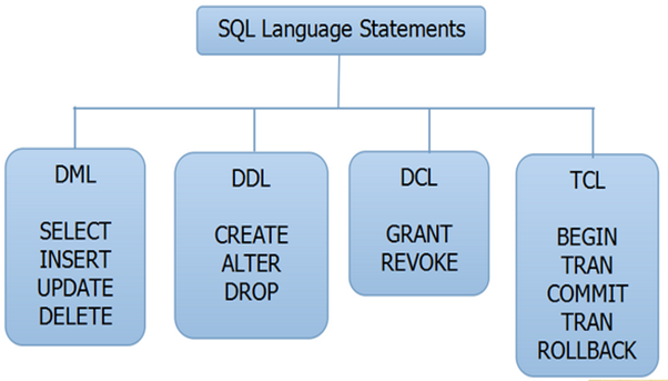 all sql syntax with examples pdf