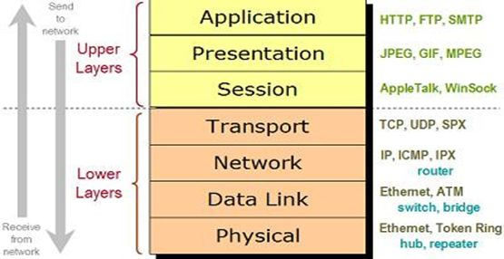 bpr csharp data communication and networking Project list-free student projects - here we shared complete list of student projects that we shared in this page select the project topic and download it.