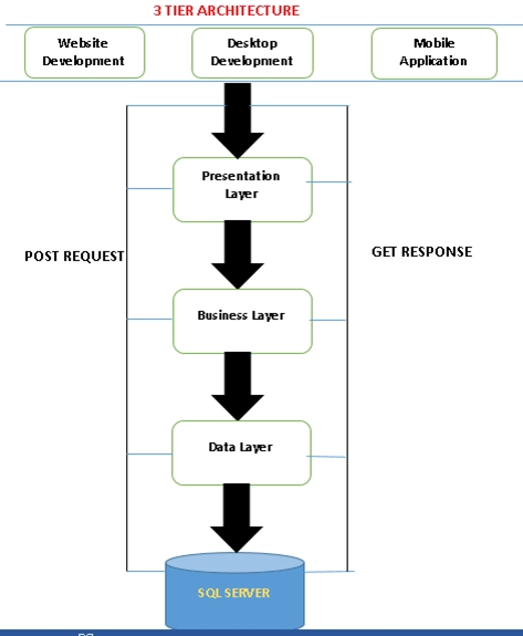 What is 3 tier architecture in asp net c for Architecture 1 tiers