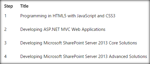 SharePoint Applications: