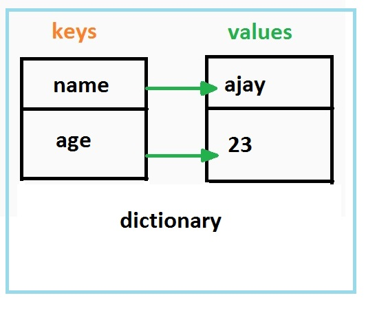 python drop key from dictionary