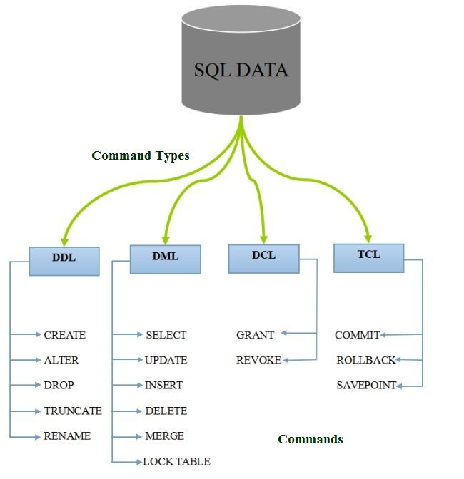 how to make a command in sql