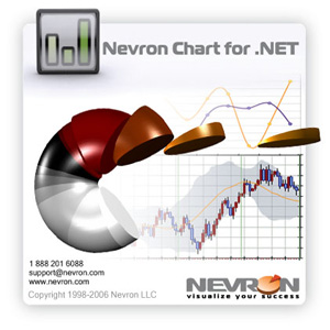 Nevron Chart for .NET