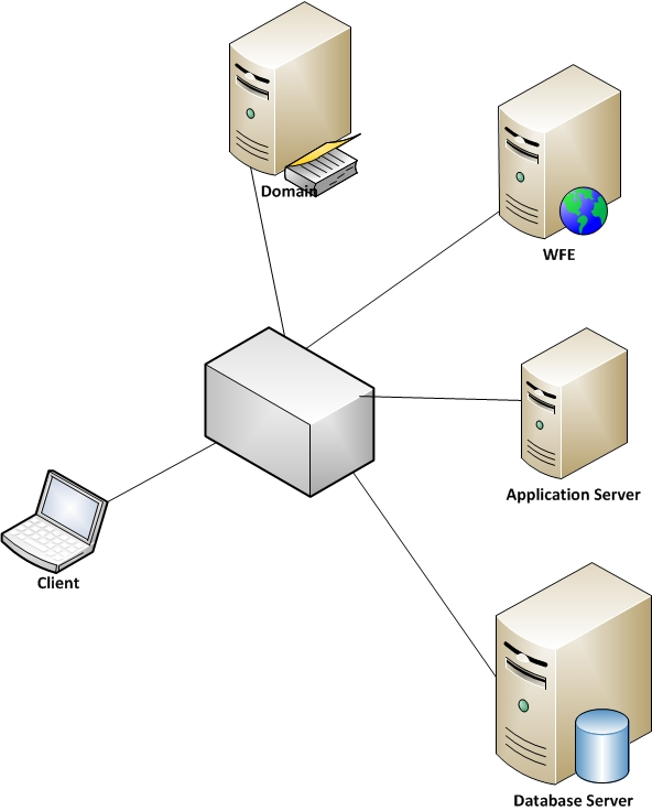 SAML-based Claims Authentication For SharePoint Server