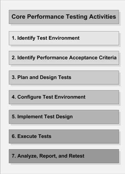 performance-test-activities.jpg