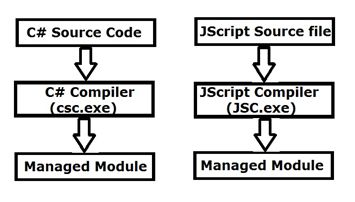 the application of the c source code that compiles into managed code Like any programming language, c by itself is completely incomprehensible to a  microprocessor  source file, you would rather not have to recompile the entire  application  that is, compiling a c source file into machine code is easy, but   however, the project management files are often only usable for users of the.
