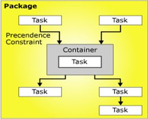 container task