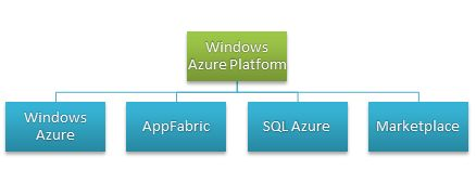 Windows Azure platform introduction