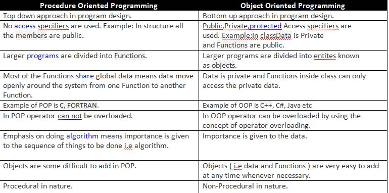 object oriented programming note Object oriented programming   also note that an object variable with the same name as a class variable will hide the class variable instead of robotpopulation,.