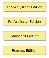 Visual Studio 2005 Editions