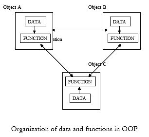 Organization of data and functions in OOP