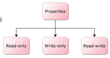 Type of Property