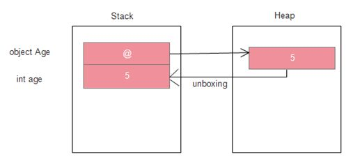 boxing and unboxing in c pdf