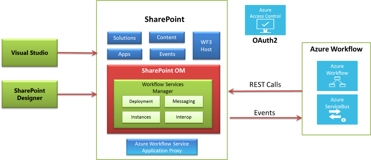 Image Gallery Sharepoint 2013 Architecture
