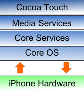 Iphone Operating System Architecture