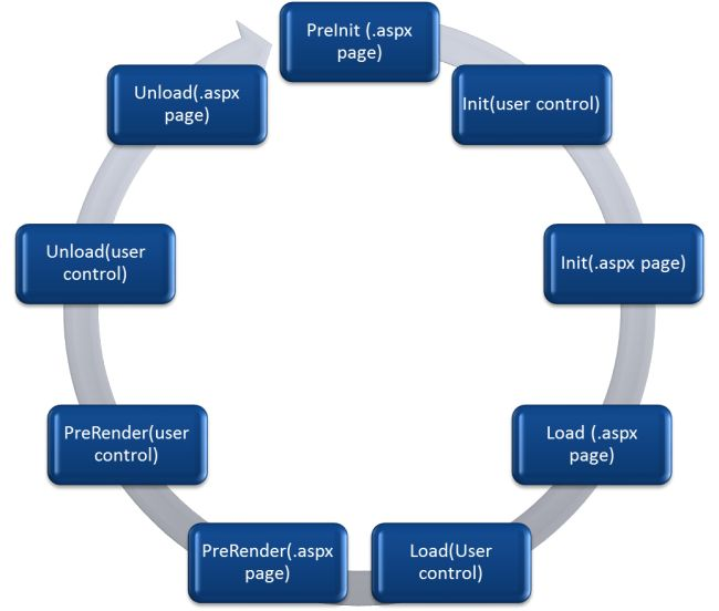 asp net life cycle Often in interviews, you are asked to explain the lifecycle of an aspnet page  during its first request, as well as during postback in this article.