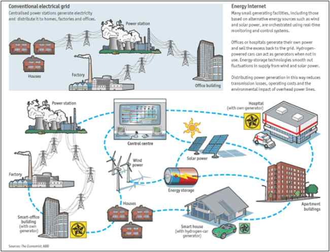 From conventional grid to Smart Grid