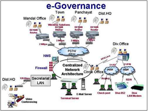 IoT and Government