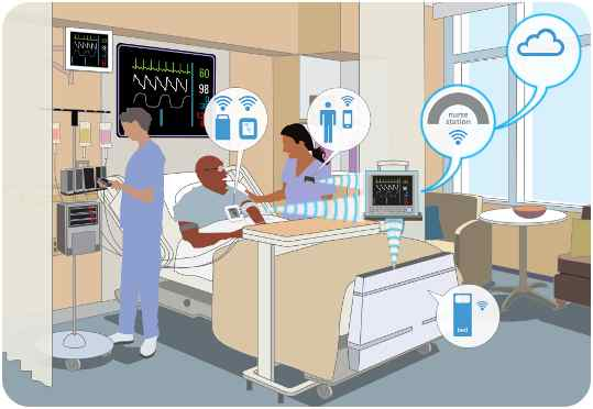 IoT in Clinical Care