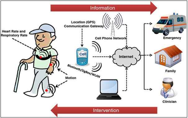 IoT in Remote Health Monitoring