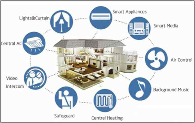Use of IoT in every aspects of Smart Home