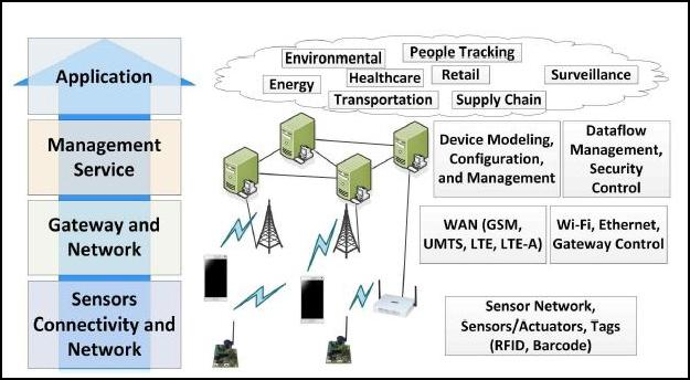 image4 internet of things (iot) part 2 (building blocks & architecture) internet of things diagram at mifinder.co