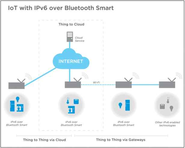 Bluetooth IoT Network