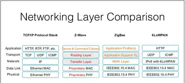 IoT Network Layers of OSI model
